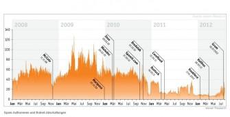 Das Spam-Aufkommen insgesamt ist zwar seit Ende 2010 rückläufig, die medienwirksamen Abschaltungen großer Botnetze haben dazu aber laut einer Untersuchungen von Eleven wenig beigetragen (Grafik: Eleven).