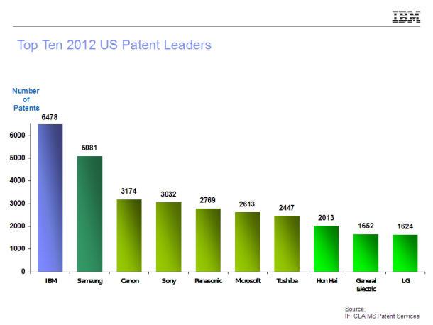 IBM, Samsung und Canon haben 2012 in den USA mit Abstand die meisten Patente zugesprochen bekommen (Bild: IFI Claims Patent Services)