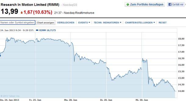 Dem Aktienkurs taten die heute gemachten Ankündigungen nicht gut: Die Anleger reagierten bei den vorangegangenen Übernahme- und Zerschlagungsgerüchten deutlich positiver als auf den jetzt vorgestellten Produktfahrplan und die Umbenennung (Screenshot: ITespresso bei Yahoo Finance).