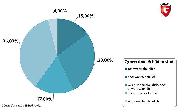 gdata-studie-cybercrimegefahr-mittelstand