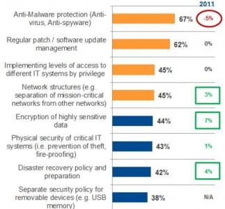 kaspersky-security-studie-veraenderungen