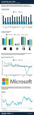 (Grafik: Statista / http://de.statista.com/themen/239/microsoft/infografik/845/kennzahlen-von-microsoft/ )
