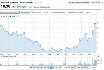 Kursverlauf der RIM-Aktien in den vergangenen zwölf Monaten (Screenshot: ITespresso bei Yahoo Finance).