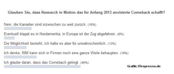 Die Teilnehmer einer Umfrage bei ITespresso.de in den vergangenen Wochen halten ein Comeback von Blackberry durchaus für möglich (Grafik: ITespresso).