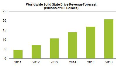 ssd-revenue-forecast