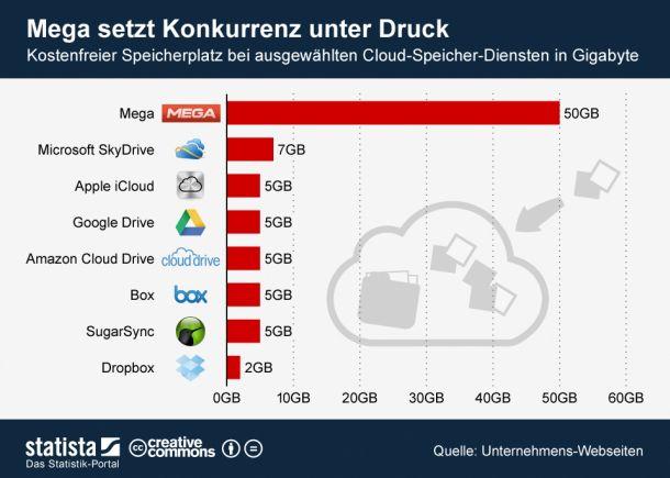 (Grafik: Statista/http://de.statista.com/themen/562/cloud-computing/infografik/838/kostenfreien-speicherplatz-bei-cloud-speicher-diensten/ )