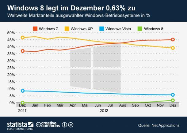 (Windows 8 im Dezember 2012 / Grafik: http://de.statista.com/themen/239/microsoft/infografik/798/weltweite-marktanteile-ausgewaehlter-windows-betriebssysteme/ )