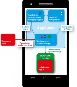 Die Funktionsweise der Anti-Schnüffel-App SRT Appguard (Grafik: CISPA)