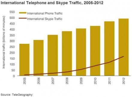 Ein ganzes Drittel der internationalen Telefonanrufe lief 2012 schon über Skype. Zwar entwickelt sich der internationale Telefonverkehr langsam – im VoIP-Bereich jedoch trumpft der Telefon- und Messaging-Dienst von Microsoft auf. Er wird immer mehr zu einer ernsthaften Bedrohung für klassische Telefonieanbieter