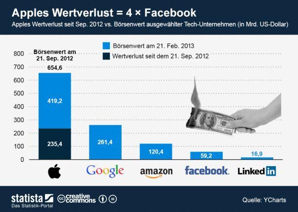 (Grafik: Statista / http://de.statista.com/themen/597/apple/infografik/927/wertverlust-von-apple-im-vergleich/ )