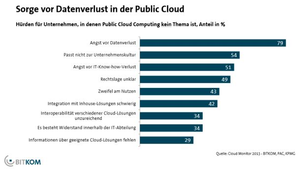 bitkom-umfrage-cloud-computing-sorgen-610