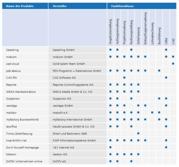 Die vom Fraunhofer Institut für Arbeitswirtschaft und Organisation IAO in seiner Studei näher beschreibenene und untersuchten Software-Angebote im Überblick (Grafik: Fraunhofer IAO).
