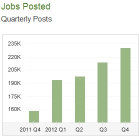 jobs-posted-2012