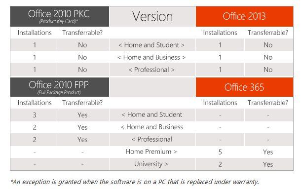 microsoft-office-lizenzregelung-neu-610