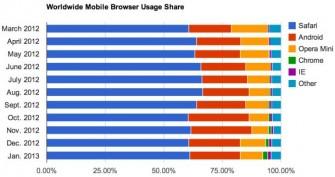 Safari, der namenlose Android-Browser und Opera Mini dominieren den Mark für mobile Browser (Bild: Net Applications).