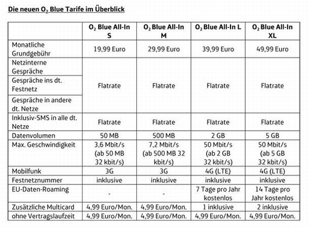 Die ab 1. März geletende Tarifstruktur für dei Smartphone-Tarife von O2 (Grafik: O2).