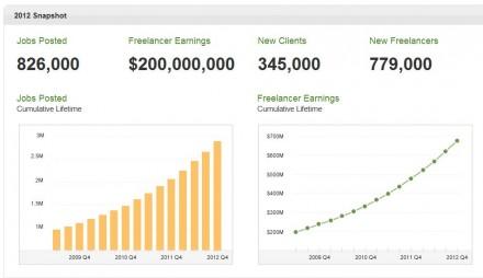 online-jobs-report-2012