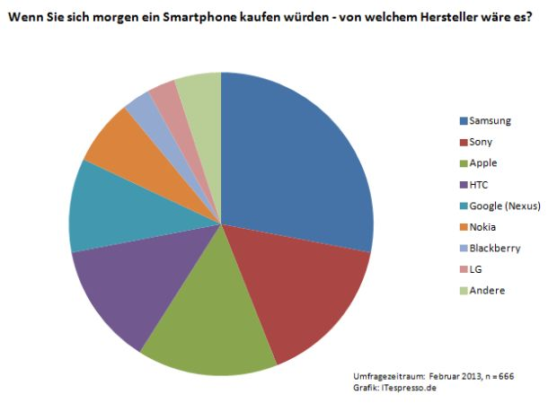 Bei den Lesern von ITespresso stehen Smartphones von Samsung eindeutig am höchsten in der Gunst. es folgen Sony und Apple. HTC und Google sind ebenfalls gut im Rennen, Nokia holt auf, Blackbery und LG liegen weit abgeschlagen zurück (Grafik: ITespresso)