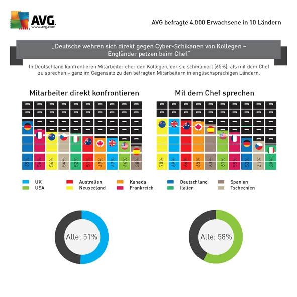 Die Grafik zeigt, dass Deutsche (blauer Balken) bei Problemen eher die Kollegen selbst ansprechen als sich beim Vorgesetzten beschweren. (Grafik: AVG)