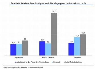 Befristete Arbeitsverhältnisse haben Hochkonjunktur in der IT-Branche. Mehr als ein Viertel der EDV-Experten sind nicht dauerhaft angestellt. (Bild: Hans-Böckler-Stiftung).