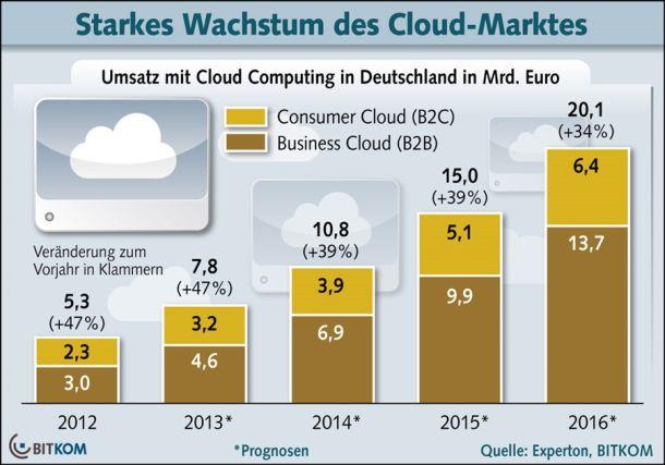 Sowohl Cloud-Angeboten für Privatanwender als auch für geschäftliche Nutzer wird ein starkes Umsatzwachstum prognostiziert (Grafik: Bitkom)