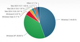 desktop-os-marktanteile-net-applications