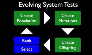 Droidmate: Tester-Darwinismus