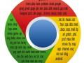 google-gtlds