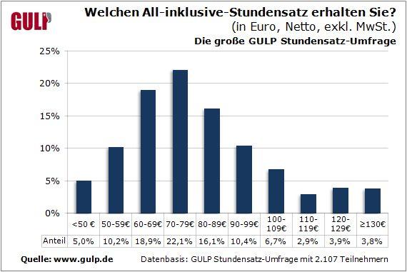 gulp-it-stundensaetze-3-2013