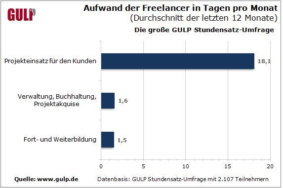 gulp-stundensatze-3-2013-aufwaende