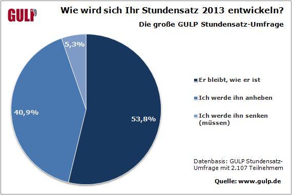 IT-Stundensätze - die Aussichten 2013