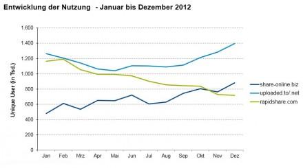 Nutzung von Sharehostern durch Anwender aus Deutschland im Verlauf des Jahres 2012 (Grafik: OpSec Security).