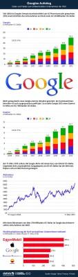 (Googles Aufstieg / Grafik: Statista (http://de.statista.com/themen/651/google/infografik/983/daten-und-fakten-zum-aufstieg-von-google/))
