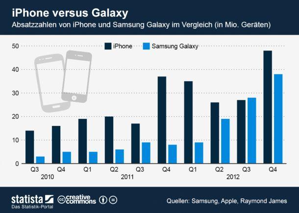 Im vierten Quartal 2012 standen 48 Millionen verkauften iPhones 38 Millionen Samsung-Geräte der Typen Note, Note II, S II und S III gegenüber. Die Samsung-Zahlen beruhen auf einer Schätzung des US-Finanzdienstleisters Raymond James. Bisher ist es den Südkoreanern nur ein Mal - im dritten Quartal 2012 - gelungen Apple zu übertrumpfen. Raymond James Analyst Tavis McCourt glaubt, dass Samsung im zweiten Quartal 2013 erneut an Apple vorbeiziehen wird. (Grafik: Statista)