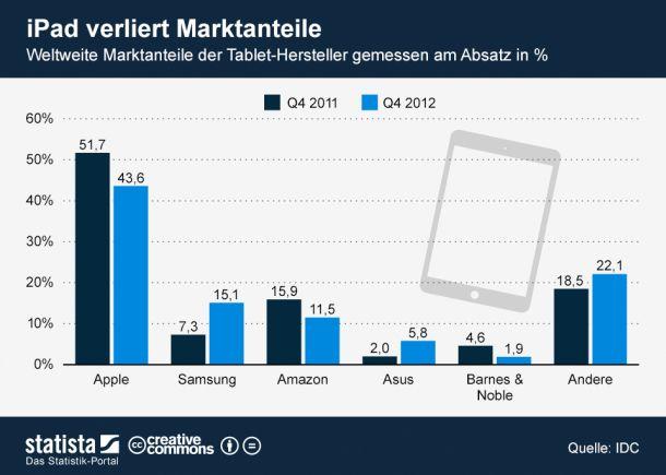 (Bild: Statista/http://de.statista.com/themen/580/tablets/infografik/863/marktanteile-der-tablet-hersteller/)