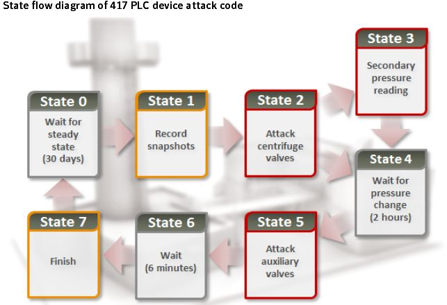 stuxnet-funktion