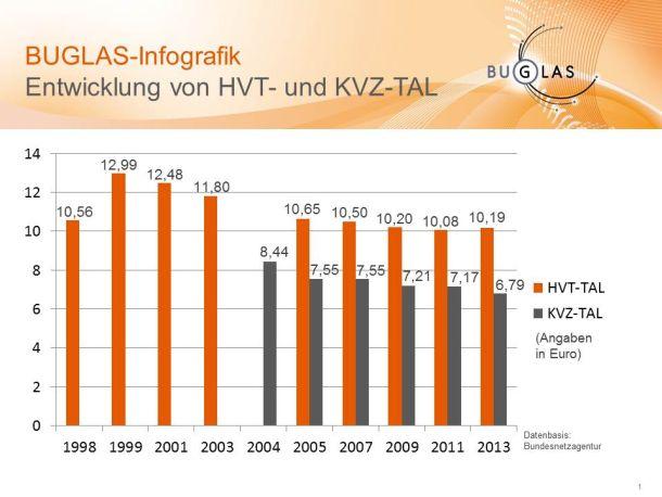 Eine Infografik des Bundesverband Glasfaseranschluss e. V. (BUGLAS) verdeutlicht die Entwicklung der Entgelte für den Zugang am Hauptverteiler (HVT-TAL) und am Kabelverzweiger (KVZ-TAL) seit 1998 (Grafik: BUGLAS).