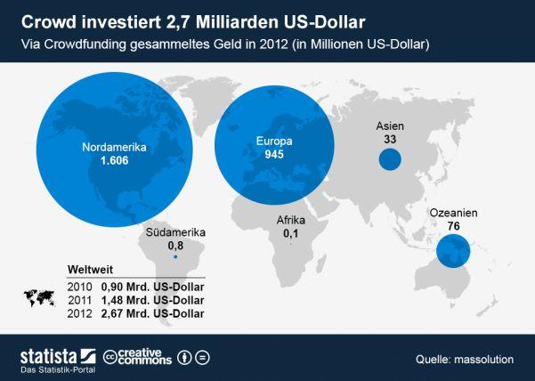 Crowdfunding weltweit