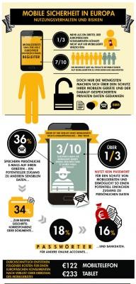 Norton: Bei mobiler Sicherheit besteht Nachholbedarf in Europa