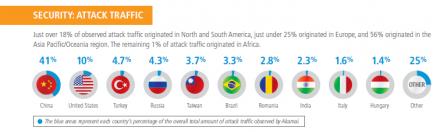 41 Prozent des Traffics für DDoS-Angriffe kamen im vierten Quartal aus China (Bild: Akamai).