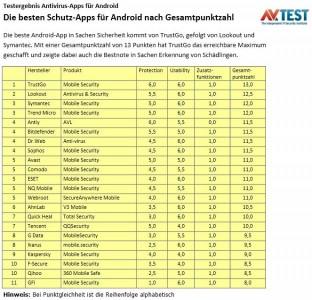 Ergebnisse des Test mobiler Sicherheitssoftware durch das Magdeburger Labor AV-Test (Grafik: AV-Test).