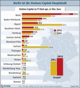 Berliner Start-ups haben sich 2012 den Löwenanteil des im Bereich Internet und IT zu vergebenen Wagniskapitals gesichert (Grafik: Bitkom).