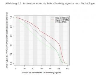 Am größten sind die Abweichungen zwischen zugesagter möglicher Bandbreite und tatsächlich erreichter Bandbreite bei LTE-Nutzern (Grafik: Zafaco/Bundesnetzagentur).