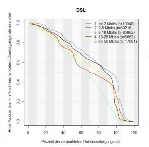 Bei DSL kommen tendenziell die Nutzer am schlechtesten weg, die Verträge abgeschlossen haben, in denen Bandbreiten von 8 bis 18 MBit/s in Aussicht gestellt werden (Grafik: Zafaco/Bundesnetzagentur