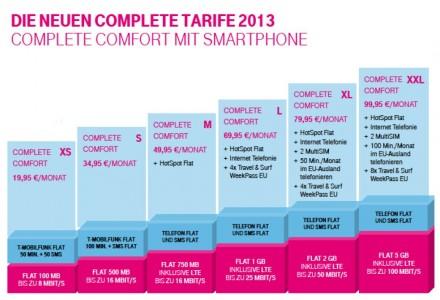 Übersicht über die ab 22. Mai geltenden Mobilfunktarife der Deutschen Telekom (Grafik: Deutsche Telekom).