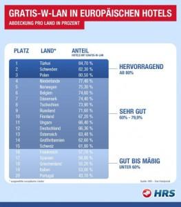 Laut einer Untersuchung des Reservierungsportals HRS gibt es in der Türkei, in Schweden und Polen am häufigsten Hotels mit Gratis-WLAN- auf dem Zimmer (Grafik: HRS).