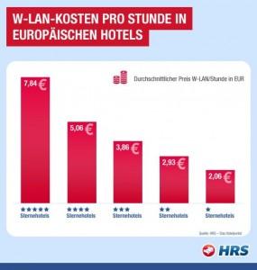 Umso besser das Hotel, desto höher sind tendenziell die Kosten für den WLAN-Zugang (Grafik: HRS).