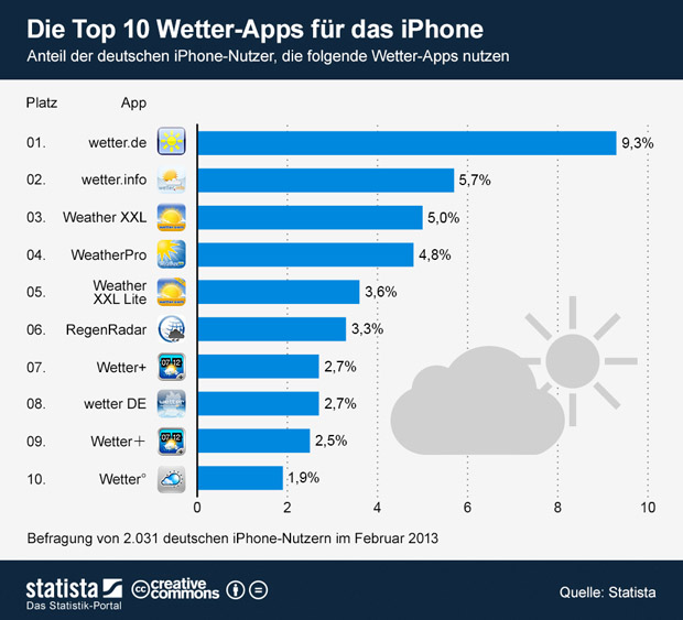 iPhone Wetter-Apps