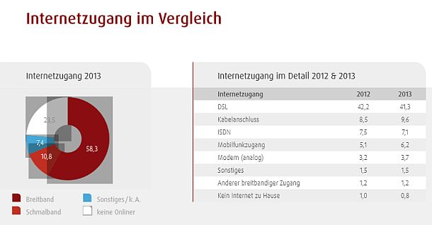 Aktuell nutzen 58,3 Prozent der Bevölkerung in Deutschland einen Breitbandzugang. Das sind 1,2 Prozent mehr als 2012. Insbesondere haben die Zugänge über Kabelanschluss sowie Mobilfunkzugänge (jeweils +1,1 Prozent) Zuwächse verzeichnen können (Grafik: Initiative D21).