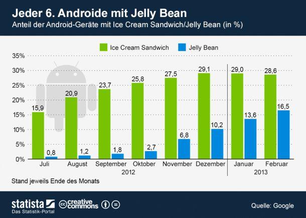 (Bild: Grafik: Statista / http://de.statista.com/themen/581/smartphones/infografik/962/verbreitung-icecream-sandwich-jelly-bean-februar-2013)